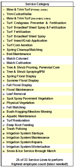Gary Ks List of Commercial Landscape Services