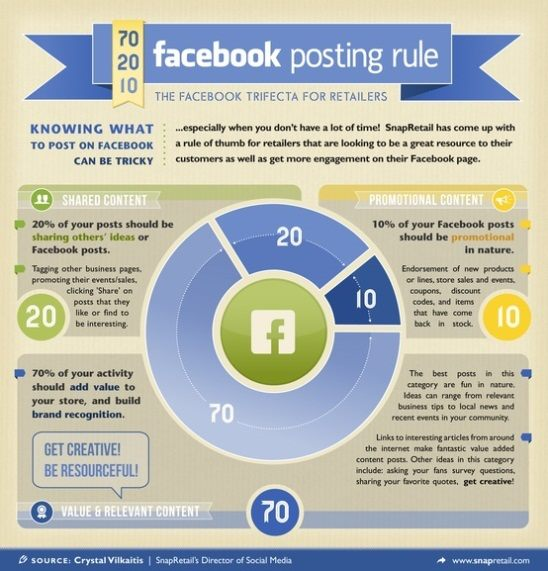 Guidelines for Facebook Posts