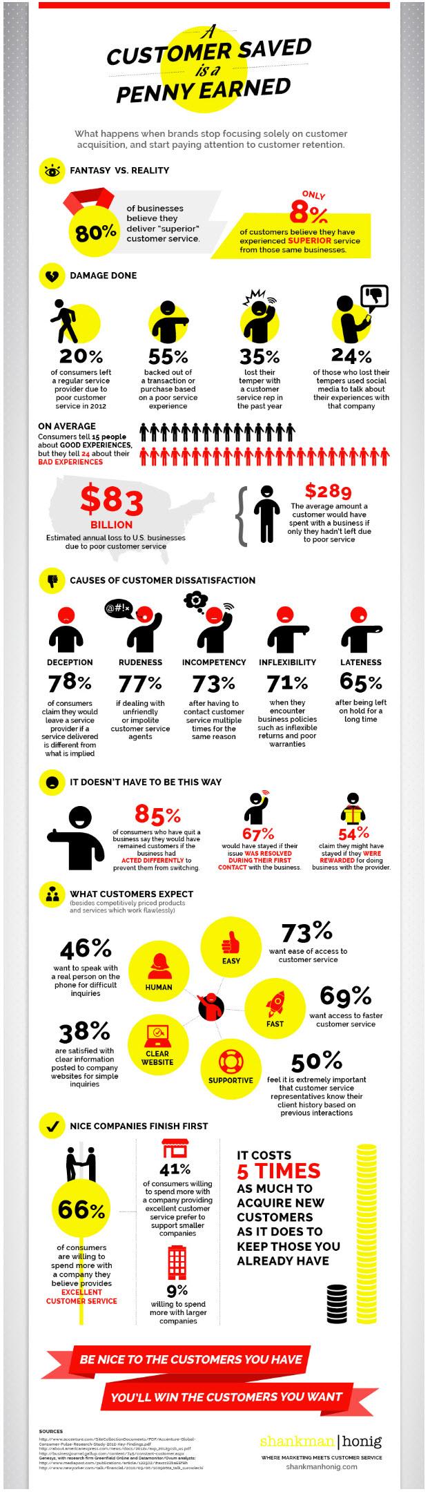 Good Customer Service Infographic