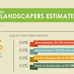 How landscapers estimate feature