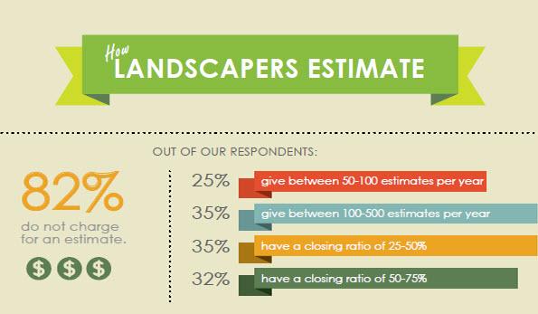 How landscapers estimate feature