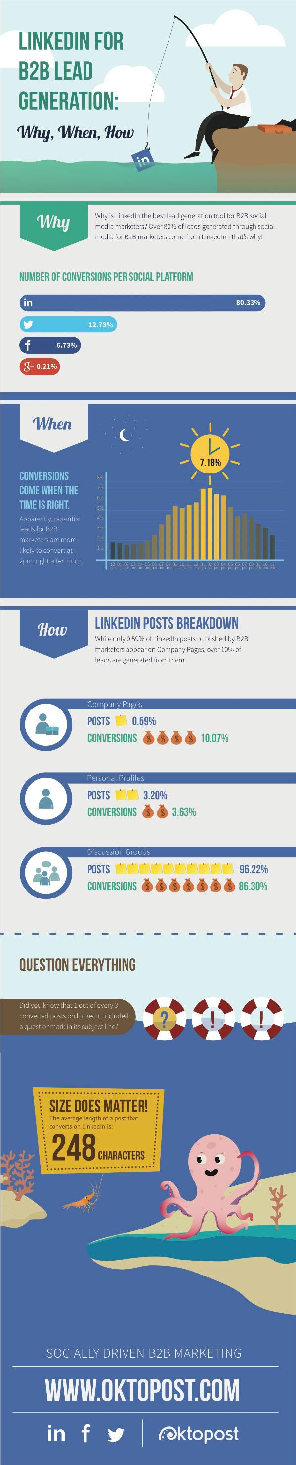 LinkedIN b2b infographic