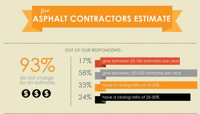 Asphalt Estimating Stats