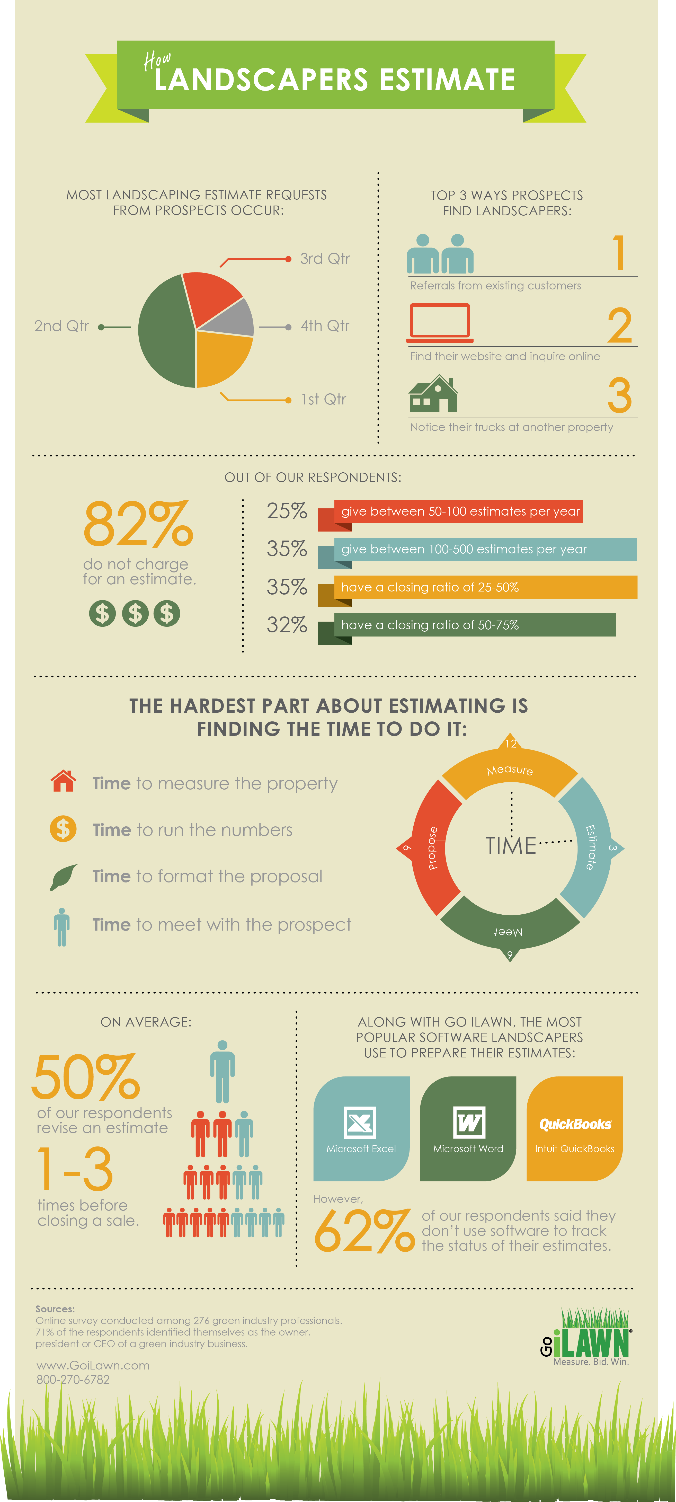 Infographic How Landscapers Estimate Final