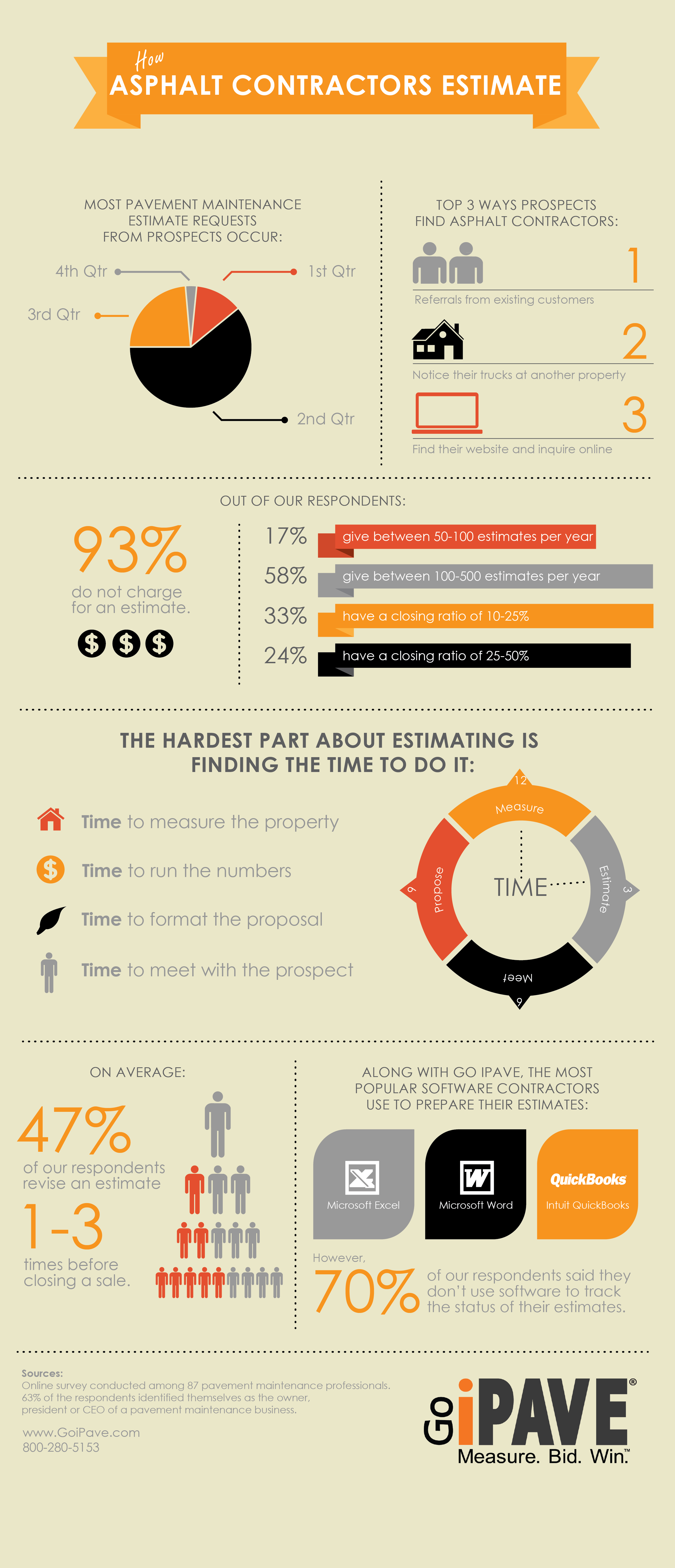 Infographic How Paving Contractors Estimate