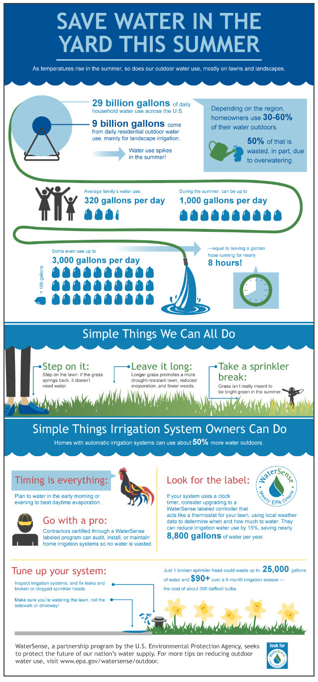 Water use stats for Smart Irrigation month