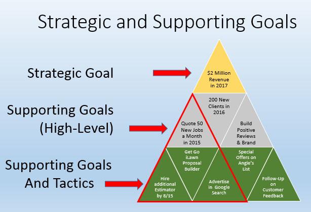 Go Italk Setting And Using Strategic Goals